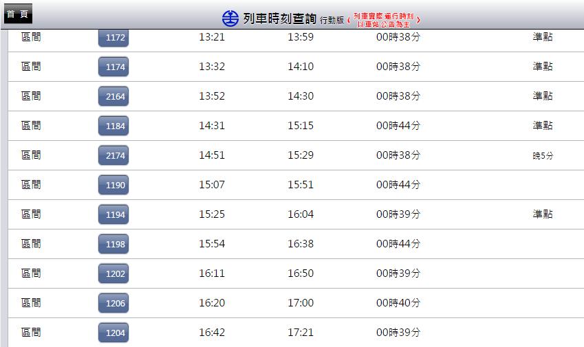 不用再重複選選單!對通勤族更貼心的臺鐵火車時刻表查詢網頁