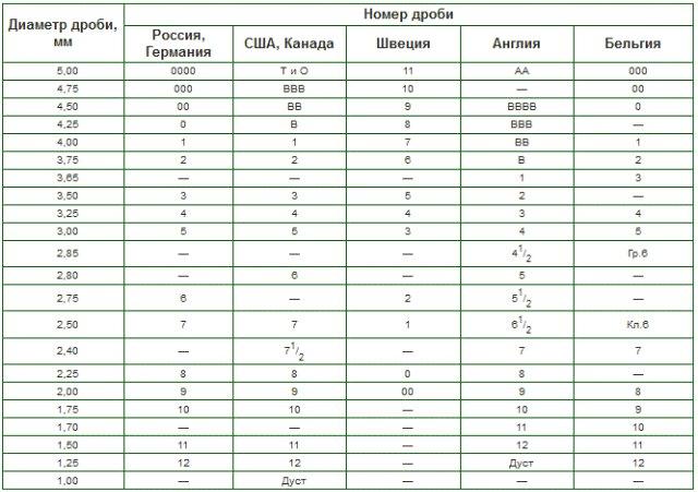 Размеры дроби в разных странах