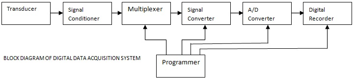 DIAGRAM] X Y Recorder Block Diagram FULL Version HD Quality Block Diagram -  AUTOGLASSFIND.INK3.ITInk3