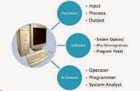 Komponen Pembentuk Sistem Komputer