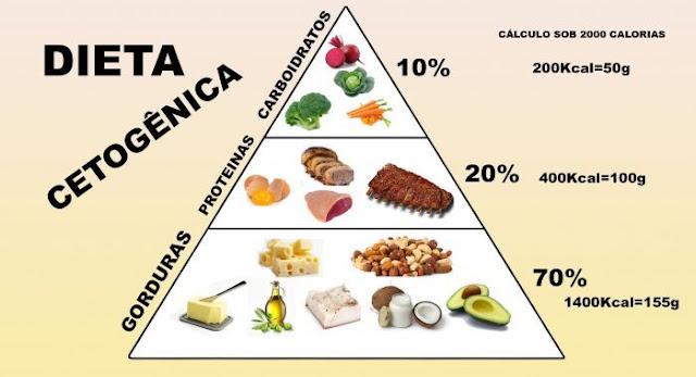 Cardápio para dieta cetogênica