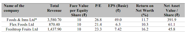 Capricon Food Products IPO Peers Comparison
