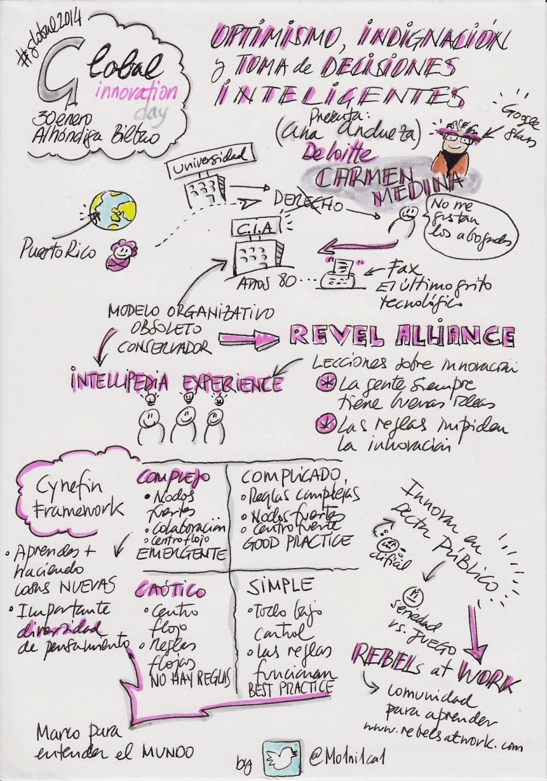 sketchnote global innovation day 2014