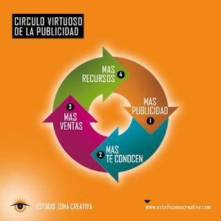 círculo virtuoso de la publicidad