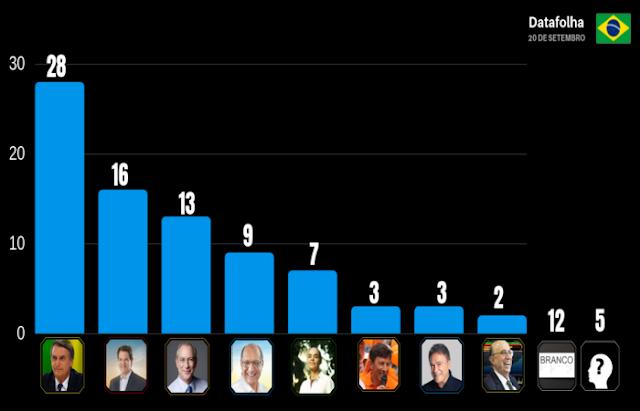 Datafolha: Bolsonaro lidera, Haddad e Ciro seguem empatados