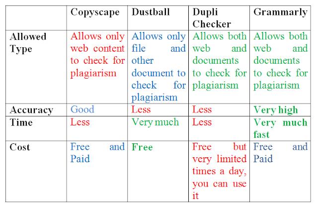 Copyscape vs Grammarly