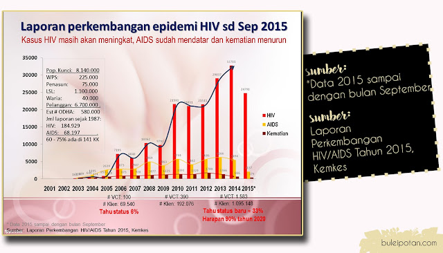 HIV+AIDS+di+Indonesia
