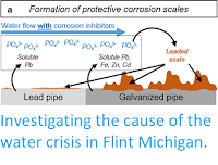 http://sciencythoughts.blogspot.co.uk/2017/02/investigating-cause-of-water-crisis-in.html
