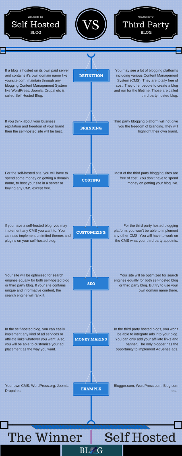 Self Hosted Blog Vs Third Party Blog Infographic
