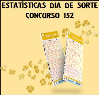 Estatísticas dia de sorte 152 análises das dezenas