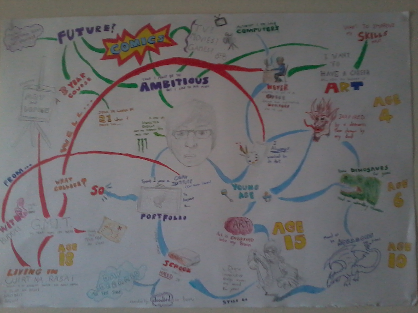 Paul Hickey L2l First Post Mind Map And David Hockney