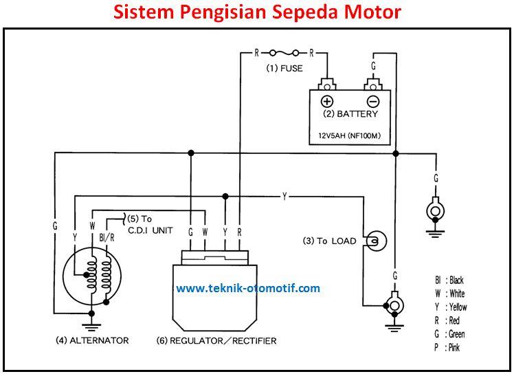 Komponen Komponen Sistem Pengisian Sepeda Motor Dan Fungsinya