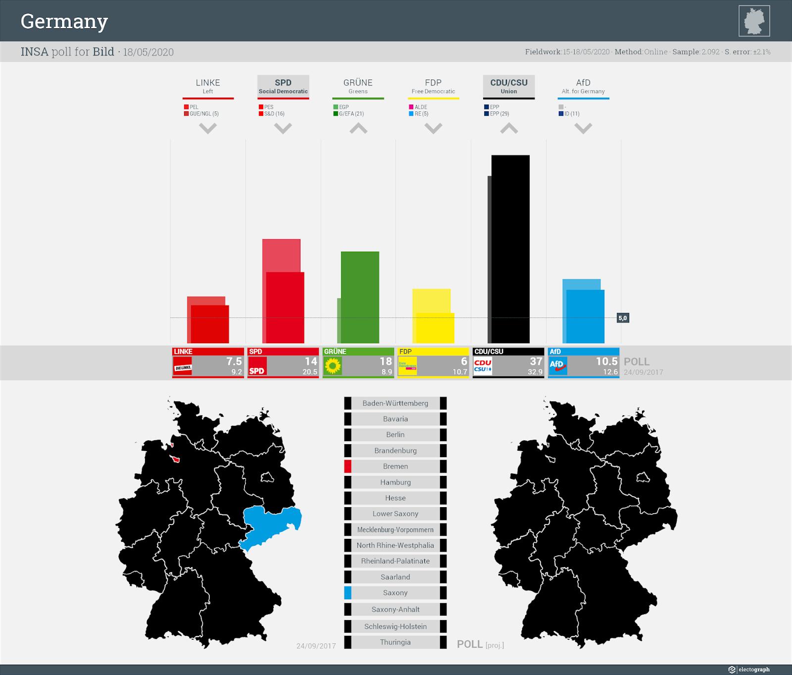 GERMANY: INSA poll chart for Bild, 18 May 2020