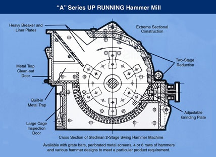 Design and Fabrication Of Hammer Mill Mechanical Project