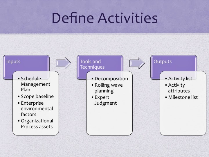 PMP Study guide Project Time Management - Define Activities