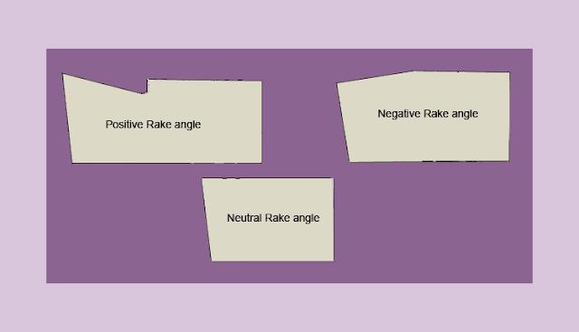 Rake_angle_title