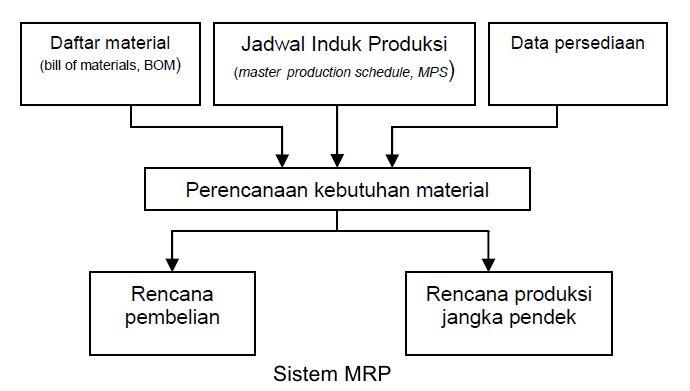 Perencanaan kebutuhan material ilmu ekonomi id perencanaan kebutuhan material ccuart Choice Image