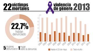 Gráfico de asesinatos en España en el 2013, hasta el 23 de marzo.