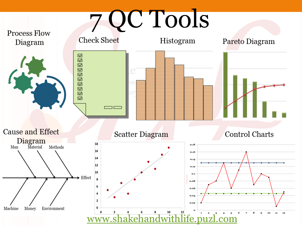 The 7 Basic Quality Tools for Process Improvement
