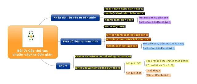 Bài 7: Các thủ tục chuẩn vào/ra đơn giản