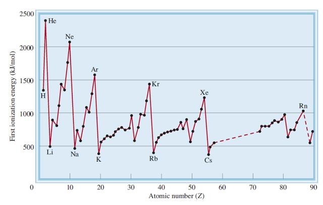 Ciencias de joseleg 4 propiedades periodicas la grfica que muestra las energa de ionizacin de los primeros 90 tomos de la tabla peridica podemos darnos cuenta que los gases nobles tienen energas urtaz Gallery
