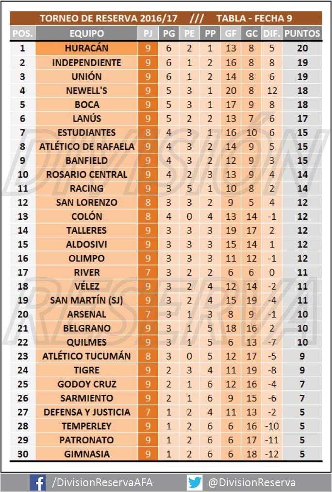 Torneo de Reserva - La Primera del futuro: TABLAS 2016/17 - FECHA 9