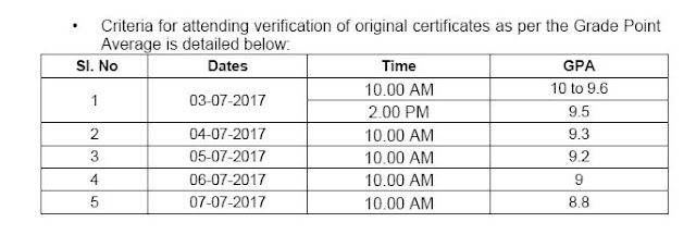 PJTSAU Ag. Polytechnic Certificates verification dates.