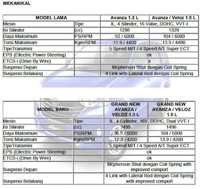 Spesifikasi Grand New Veloz 1.3 Body Kit All Yaris Trd Sales Operation Toyota Auto 2000 Pasteur Bandung ...