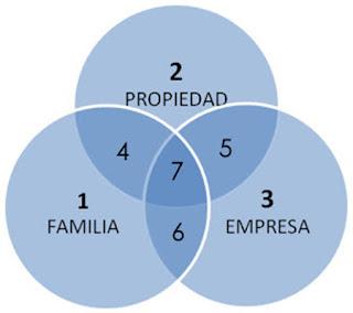 Modelo de los tres circulos