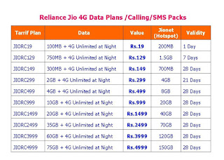 Reliance Jio 4G Data Plans Calling/SMS Packs for Prepaid & Postpaid,jio 4g data plans,4g plans,budget 4g net pack,calling plan,jio tarrif plan,jio,4g data plan for prepaid,jio 4g data plan for postpaid,jio 4g unlimited plan,voice call plan,sms plan,night data plan,4g interent plan,Jio Postpaid Plans,Jio Prepaid Plans,jio data interent plan,jio 4g data plans for future,data plans heck,use free 4g data,tips & tricks,jio free data Reliance Jio 4G Data Plans Calling/SMS Packs for Prepaid & Postpaid