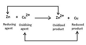 Suka Chemistry: SPM Form 5: Oxidation and Reduction