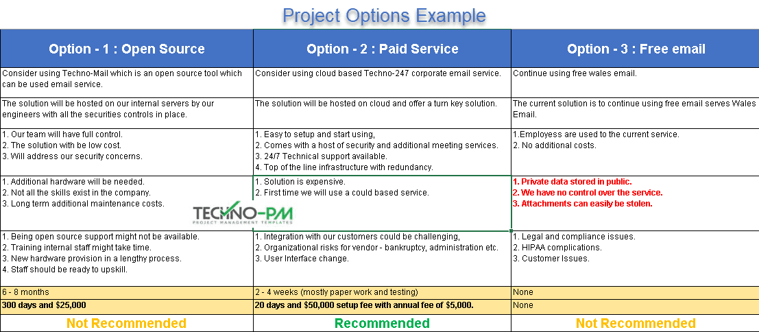 Technical options analysis template