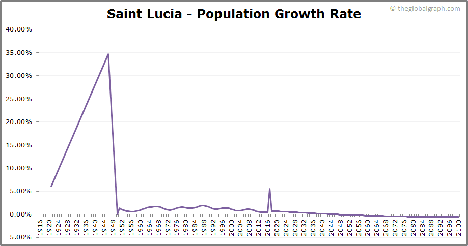 Saint Lucia  Population Growth Rate