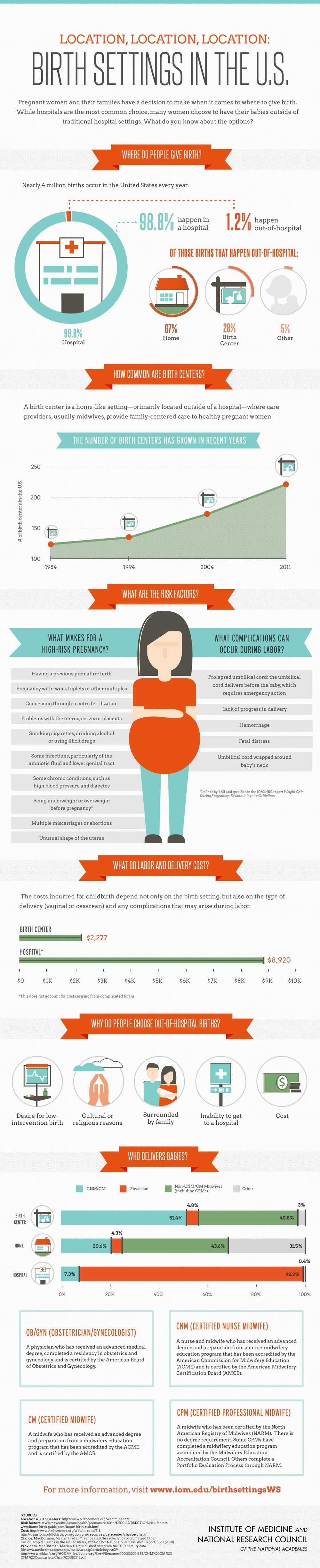 Birth settings in the U.S: options for birth #infographic