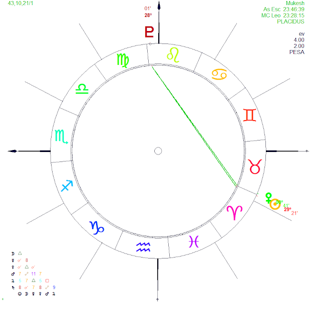 venus combusto, venus conjuncion sol, yogas astrologia vedica, vedic astrology, horoscope mukesh ambani, astrologia 2017, astrologia védica 2017, influencias planetarias 2017, predicciones 2017,