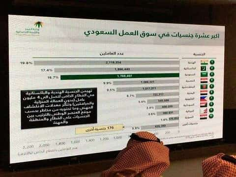 EXPATS HOLDS MORE THAN 10 MILLION JOBS IN SAUDI ARABIA