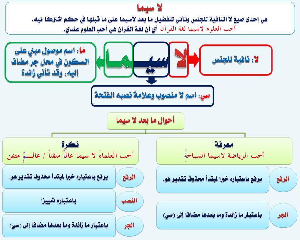 بالصور قواعد اللغة العربية للمبتدئين , تعليم قواعد اللغة العربية , شرح مختصر في قواعد اللغة العربية 69.jpg