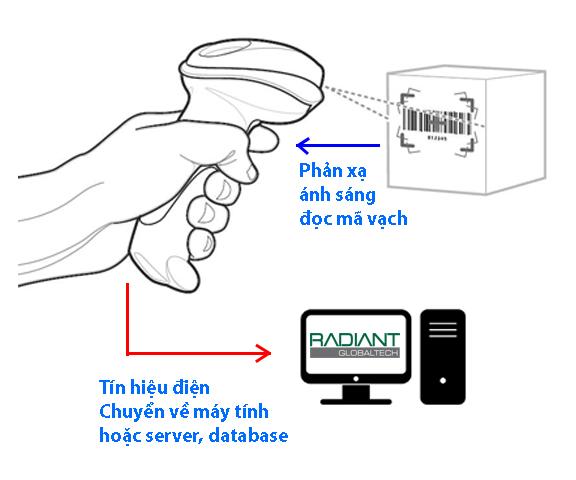 Máy quét mã vạch - Định nghĩa