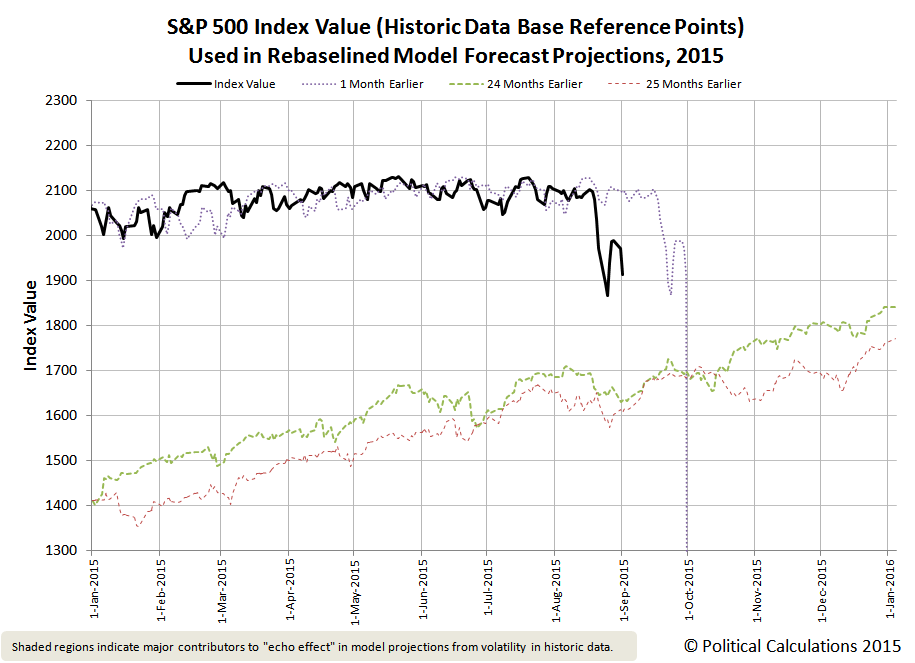 S&P 500 Index Value (Historic Data Base Reference Points) Used in Rebaselined Model Forecast Projections, 2015