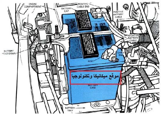 كتاب بطارية السيارةبطارية السيارة Pdfكتاب عن بطاريه السيارة Pdt