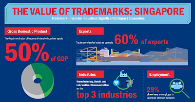 Source: INTA infographic. Value of trademarks in Singapore. Trademark-intensive industries account for 60% of Singapore's exports.