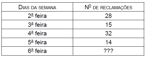 Soldado PM - Tabela
