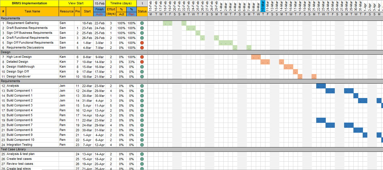 project plan template excel with gantt chart and traffic