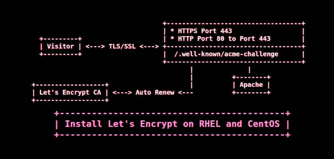 Install Let\'s Encrypt SSL Certificate to Secure Apache on RHEL ...