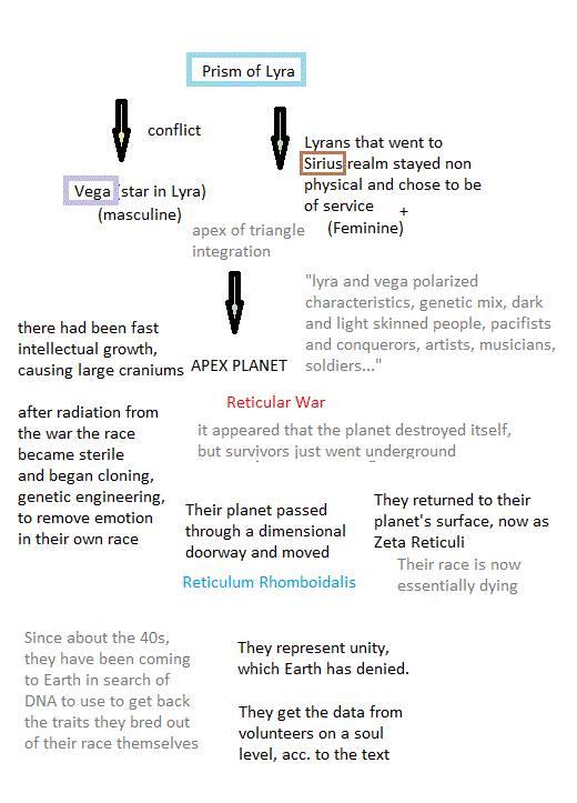 Zeta Reticuli | Fixed Stars