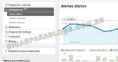 google analytics - inteligencia do site