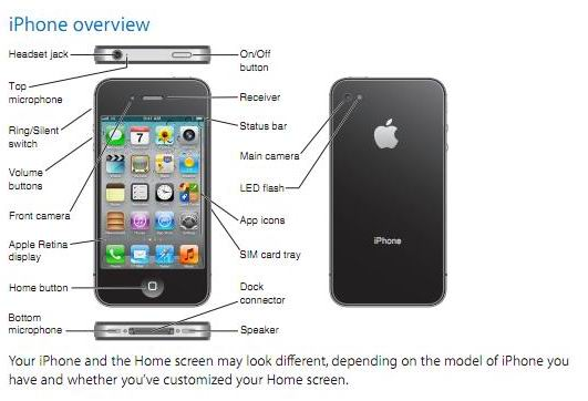Iphone S Owners Manual