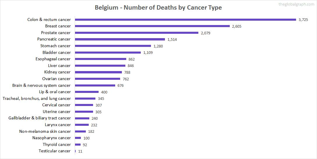 Major Risk Factors of Death (count) in Belgium