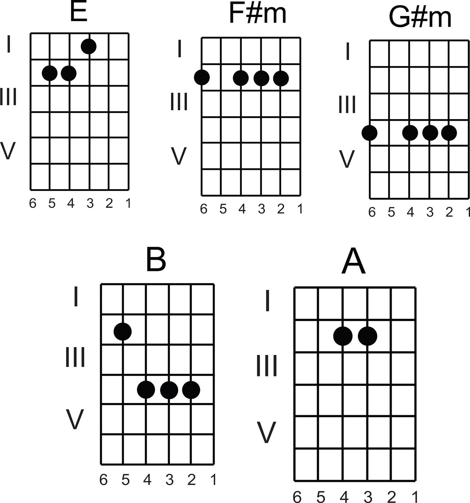 Serba Gampang Dot Com Chord Guitar Westlife Fool Again