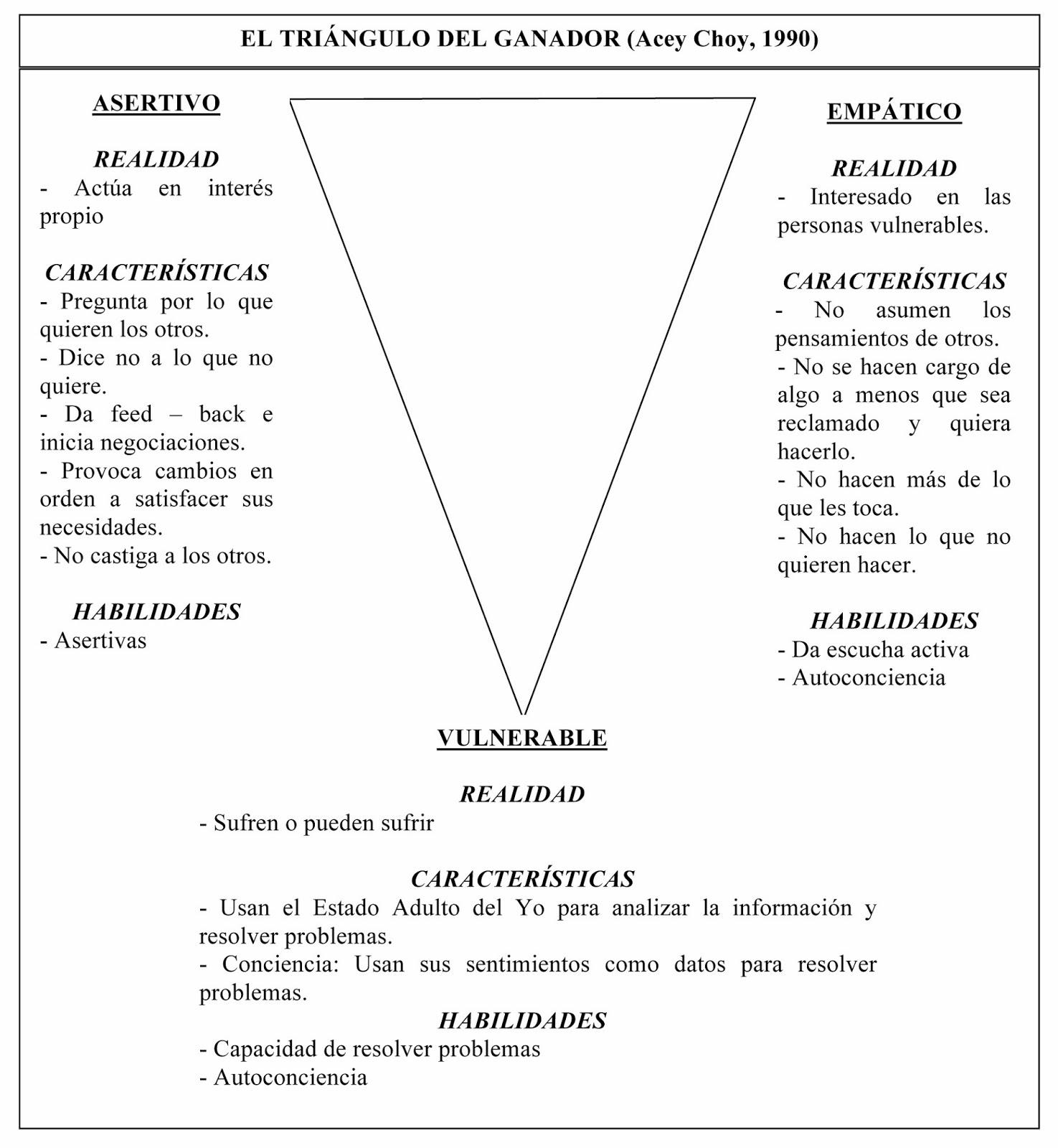 Pildora De Conocimiento No 1 Triangulo Dramatico